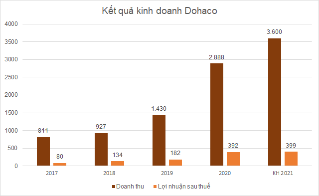 dohaco-kh-9567-1624415156.png
