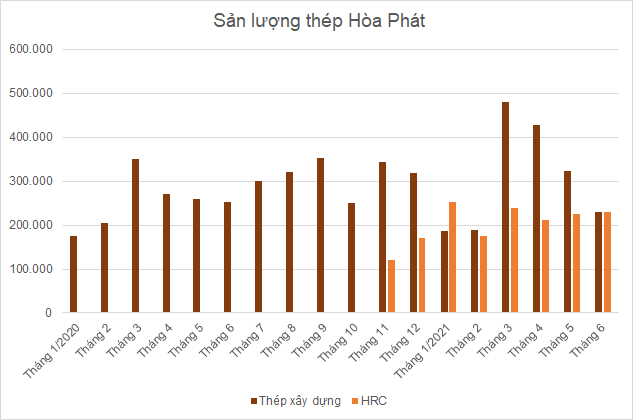 hpg-thang-6-2645-1625549062.png