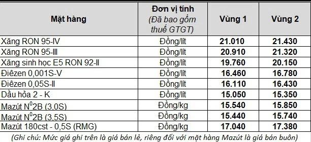 Giá bán hiện hành của mặt hàng xăng dầu tại Tập đoàn xăng dầu Việt Nam - Petrolimex