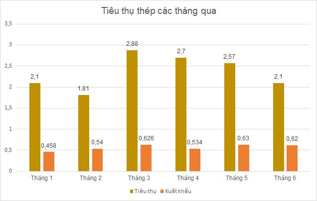 tieu-thu-thep-thang65-7688-1626226832.pn