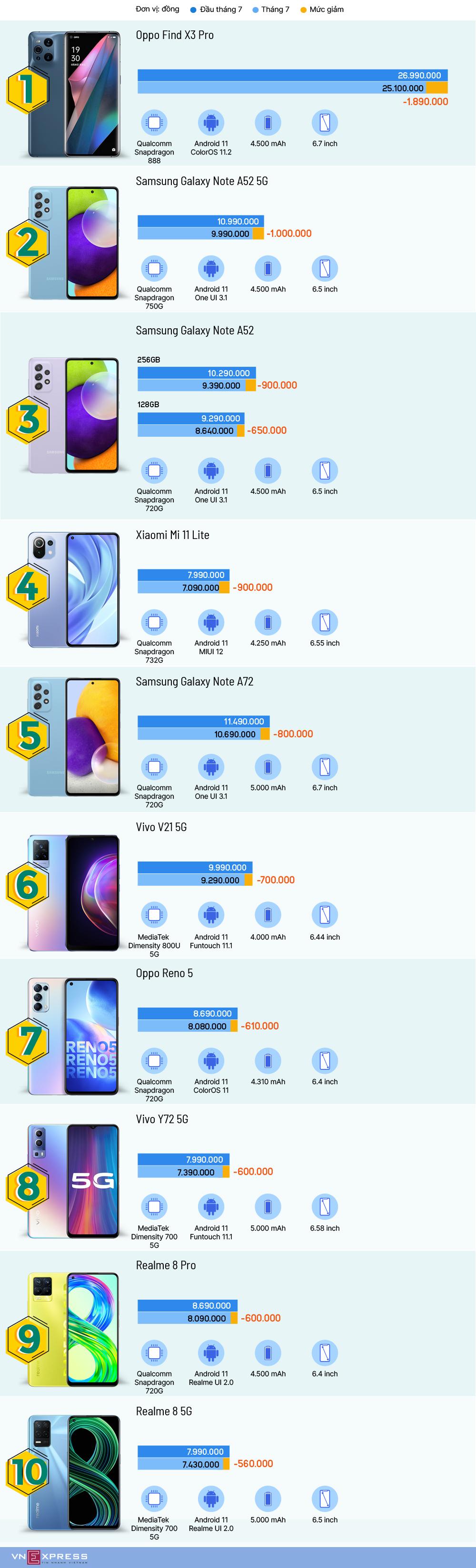 10 smartphone nổi bật vừa giảm giá