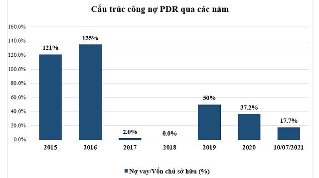 bieu-do-no-vay-cac-nam-den-100-2974-2920