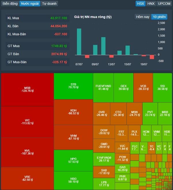 Kéo mạnh cuối phiên, VN-Index tăng gần 30 điểm