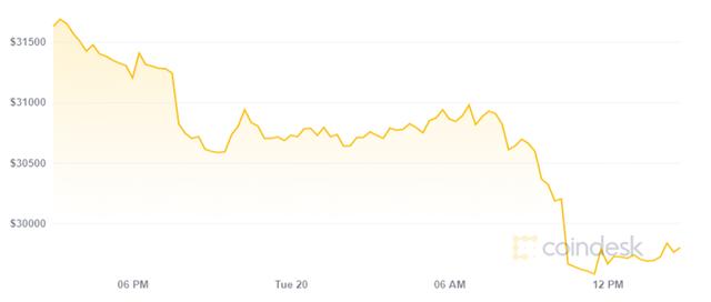 Diễn biến giá Bitcoin hôm nay.