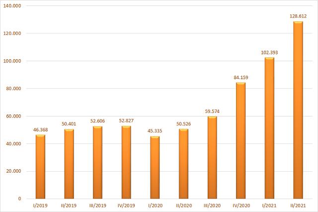 Tổng dư nợ cho vay của 32 công ty chứng khoán tại thời điểm cuối quý. Đơn vị: Tỷ đồng.
