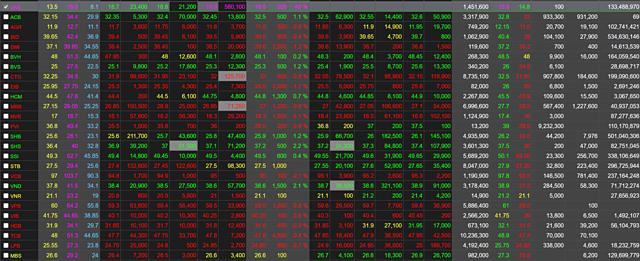 VAB là cổ phiếu duy nhất tăng trần trong phiên 20/7. Ảnh FPTS.