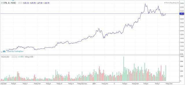 Diễn biến cổ phiếu STB