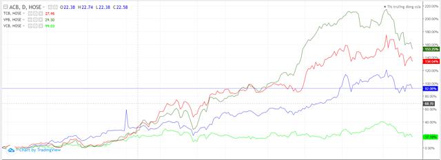 Diễn biến cổ phiếu ngân hàng từ đầu năm. Ảnh: TradingView.