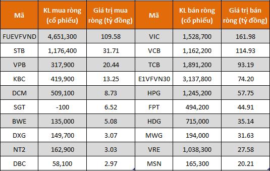 10 cổ phiếu, chứng chỉ quỹ có giá trị mua, bán ròng mạnh nhất trong tuần qua.