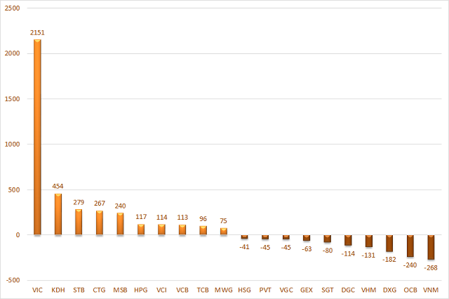 10 cổ phiếu có giá trị mua, bán ròng của cá nhân trong nước lớn nhất. Đơn vị: Tỷ đồng.