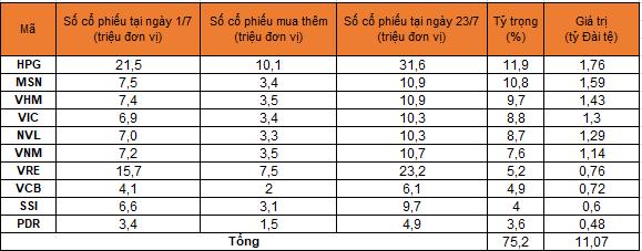 Tỷ trọng 10 cổ phiếu lớn nhất trong danh mục của quỹ có sự suy giảm so với cuối tuần trước. Nguồn: Fubon FTSE Vietnam ETF