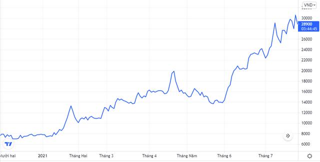 Diễn biến giá cổ phiếu KKC. Nguồn: Tradingview.