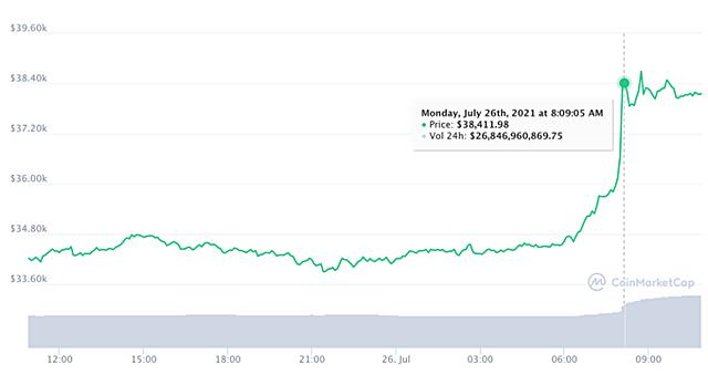 Diễn biến giá Bitcoin trong 24h qua. Ảnh: Coinmarketcap