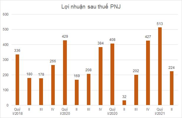 pnj-loi-nhuan-7707-1627265591.png