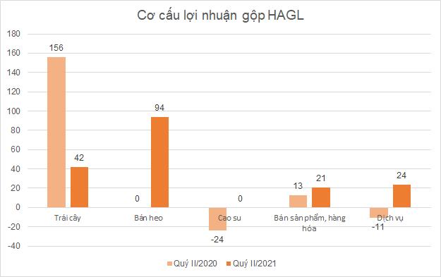 hagl-loi-nhuan-gop-1448-1627379378.png