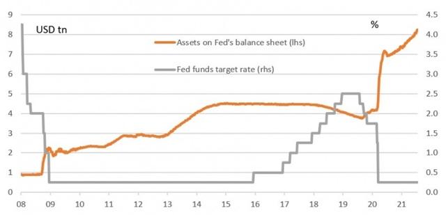 Thay đổi quy mô bảng cân đối của Fed và lãi suất ở Mỹ. Ảnh: ING.
