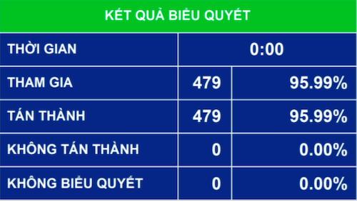 Kết quả biểu quyết thông qua Nghị quyết về cơ cấu số lượng thành viên Chính phủ nhiệm kỳ Quốc hội khóa XV.