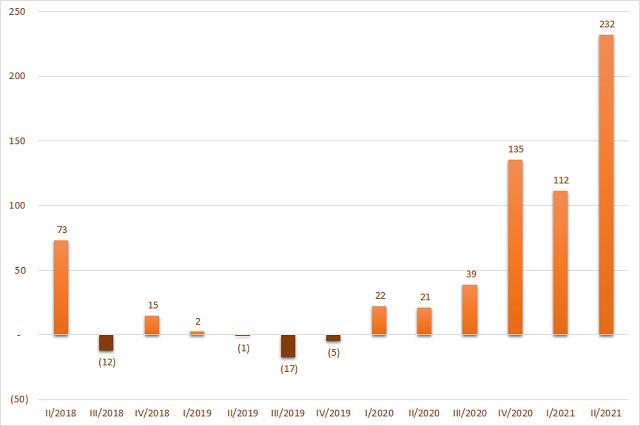 Lợi nhuận ròng của Tổng công ty khoáng sản TKV. Đơn vị: Tỷ đồng.