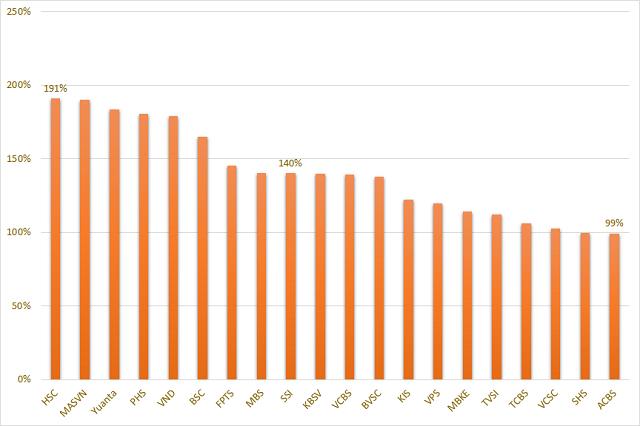 Biểu đồ tỷ lệ cho vay margin/vốn chủ sở hữu của các CTCK