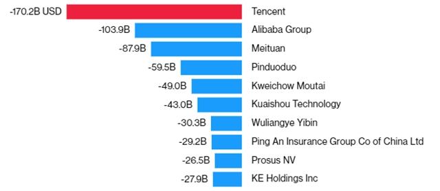 9/10 cổ phiếu tệ nhất thế giới tháng 7 là công ty công nghệ Trung Quốc, trừ