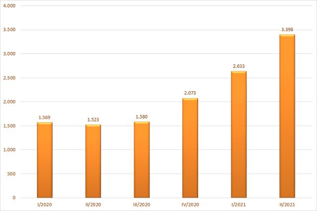 Lãi từ các khoản cho vay và phải thu của của 40 CTCK có tổng tài sản lớn nhất. Đơn vị: Tỷ đồng.