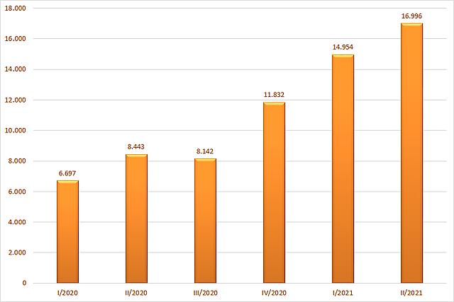 Tổng doanh thu hoạt động của 40 CTCK có tổng tài sản lớn nhất. Đơn vị: Tỷ đồng.