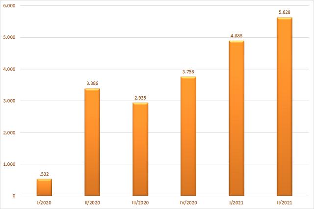 Tổng lợi nhuận sau thuế của 40 CTCK có tổng tài sản lớn nhất. Đơn vị: Tỷ đồng.