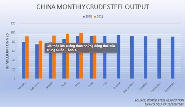 Sản lượng thép thô hàng tháng của Trung Quốc.