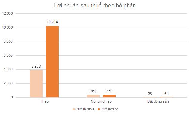 hpg-loi-nhuan-bo-phan.png
