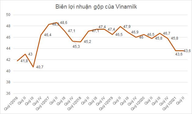 vnm-loi-nhuan-gop-1161-1627637343.png