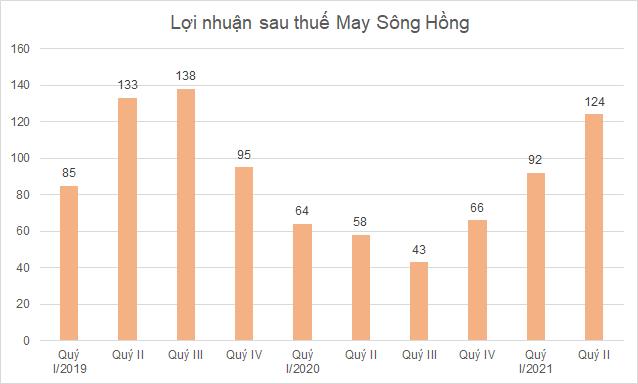msh-hinh-loi-nhuan-3604-1627703419.png