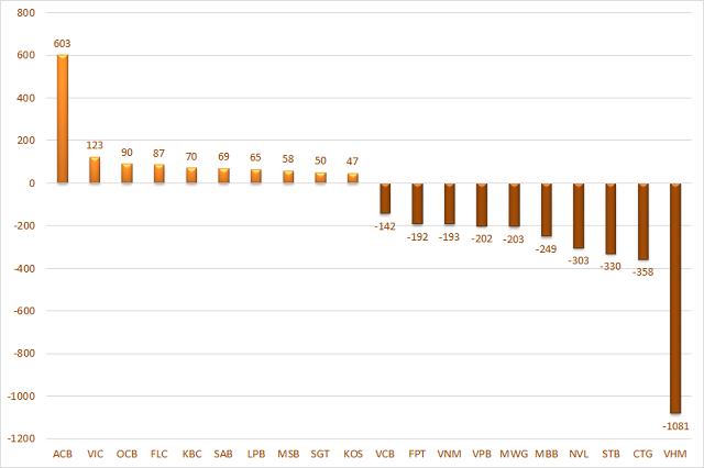 10 cổ phiếu có giá trị mua, bán ròng của tổ chức trong nước lớn nhất. Đơn vị: Tỷ đồng.