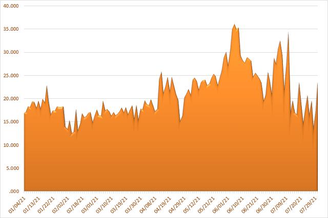 Giá trị khớp lệnh toàn thị trường chứng khoán từ đầu năm 2021. Đơn vị: Tỷ đồng.