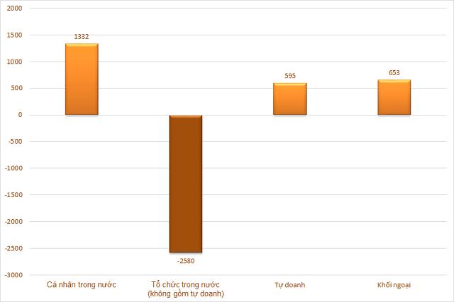 Giá trị mua, bán ròng phân loại theo nhà đầu tư. Đơn vị: Tỷ đồng.