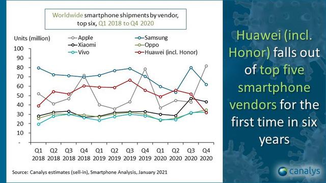 Thị phần của các công ty sản xuất điện thoại từ năm 2018 đến hết năm 2020 (Ảnh: Canalys)