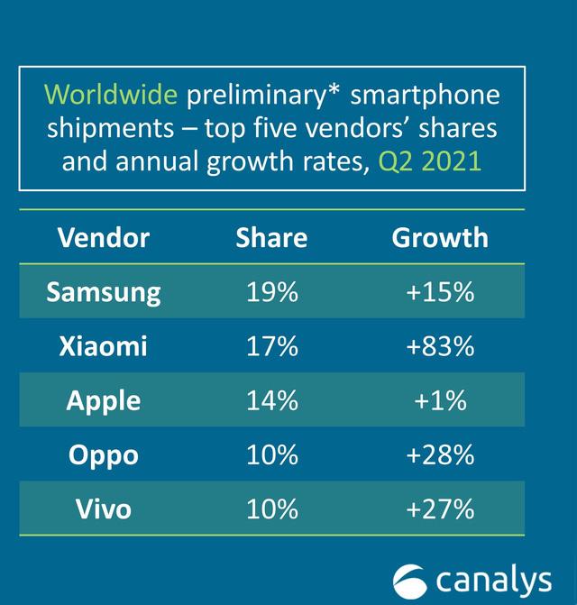 Xiaomi vượt qua Apple trong quý 2/ 2021 để trở thành công ty có thị phần lớn thứ 2 toàn cầu về mảng điện thoại thông minh (Ảnh: Canalys)