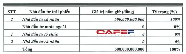 80 nhà đầu tư cá nhân đã mua hết lô trái phiếu trị giá 500 tỷ đồng của Thái Tuấn Fashion. Ảnh: Doanh nghiệp và Tiếp thị