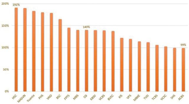 Tỷ lệ cho vay margin/vốn chủ sở hữu của 20 CTCK có khoản cho vay margin lớn nhất.