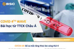 BSC: Làn sóng Covid-19 thứ 4 - Bài học từ TTCK châu Á