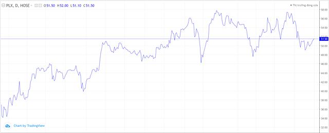 Diễn biến cổ phiếu PLX hơn một năm qua. Ảnh: TradingView.