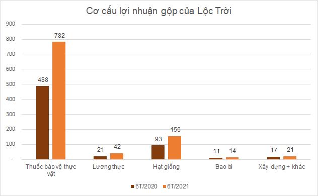 ltg-loi-nhuan_162798278666.png