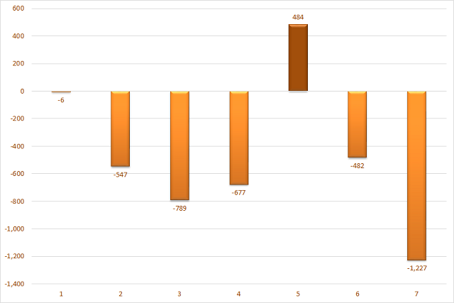 Giá trị mua, bán ròng của khối tự doanh CTCK trong 7 tháng đầu nă 2021. Đơn vị: Tỷ đồng.