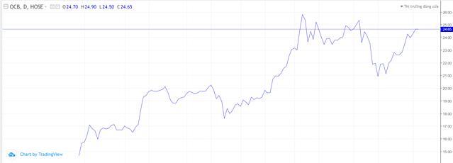 Diễn biến cổ phiếu OCB. Ảnh: TradingView.