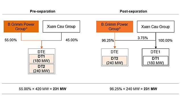 [Caption]Cơ cấu sở hữu cổ phần của B.Grimm Power trước và sau chia tách tại dự án Điện mặt trời Dầu Tiếng