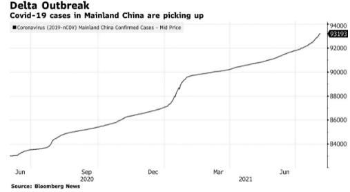Số ca nhiễm Covid-19 liên quan đến biến chủng Delta tăng nhanh chóng kể tại Trung Quốc đại lục. Ảnh: Bloomberg.