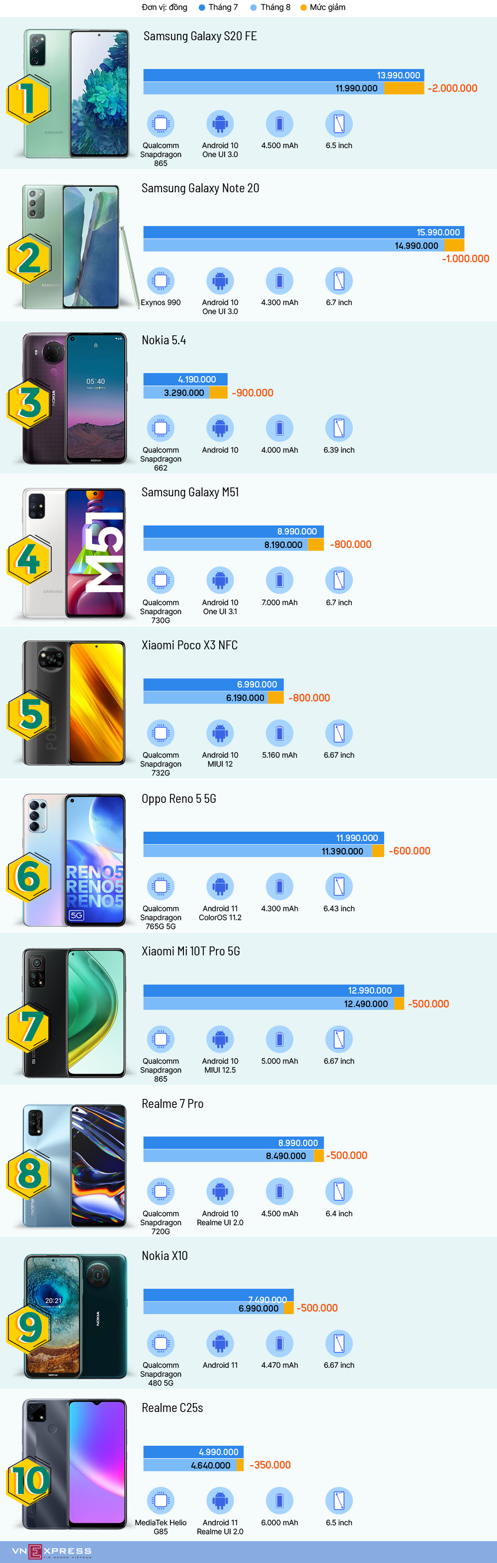 10 smartphone giảm giá đầu tháng 8