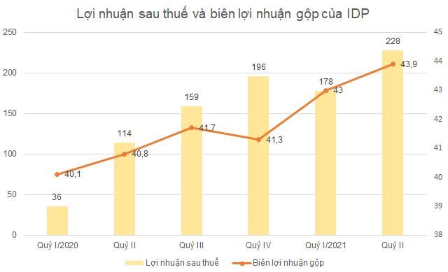 idp-loi-nhuan9-3462-1628150277.png