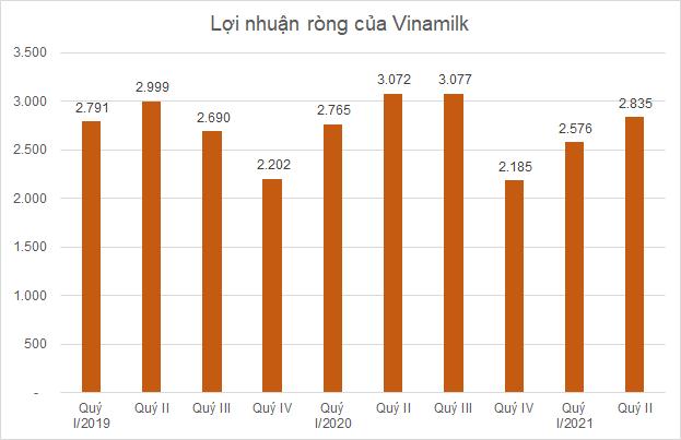 vnm-loi-nhuan-9122-1628143053.png