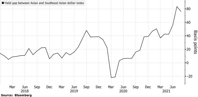 Lợi suất chênh lệch giữa trái phiếu doanh nghiệp USD châu Á và ở Đông Nam Á lên cao nhất 3 năm,
