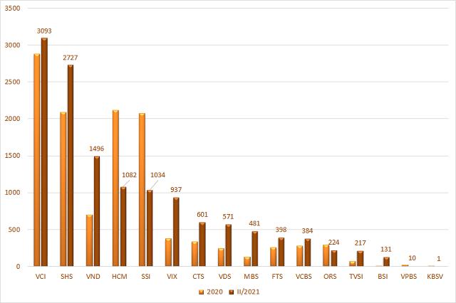 Giá trị danh mục FVTPL và AFS của 20 CTCK đứng đầu. Đơn vị: Tỷ đồng.